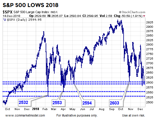short-takes-spx-lows-2018.png