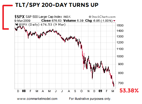 short-takes-tlt-spy-2007.png