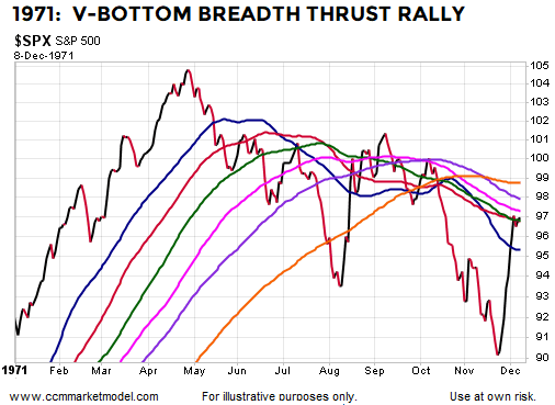 breadth-thrust-1971-v-bottom-stocks.png