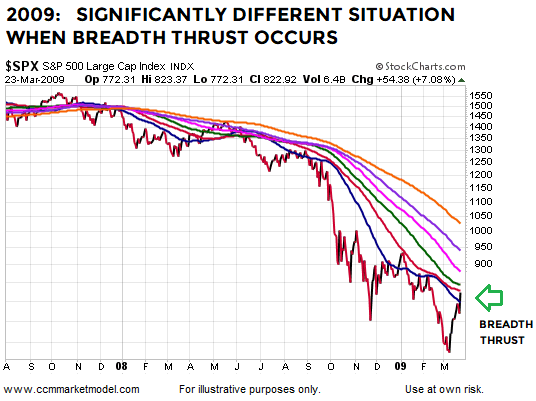 breadth-thrust-2009-bottom-stock-market-sp500.png