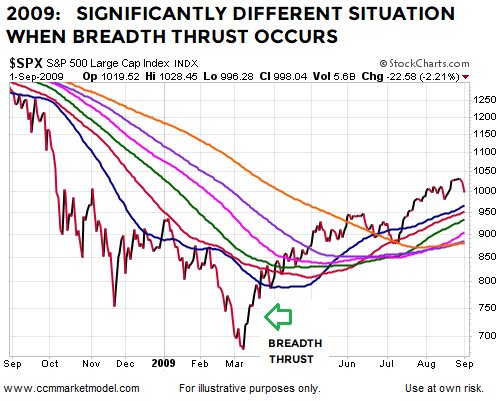 breadth-thrust-2009-bottom-stock-market-sp500b.png