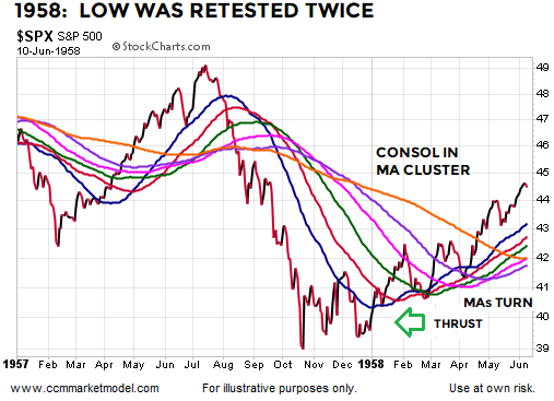 breadth-thrusts-stock-market-bottoms-1957b.png