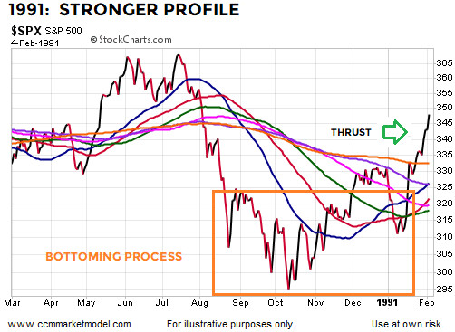 breadth-thrusts-stock-market-bottoms-1991.png