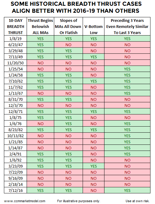 breadth-thrusts-stock-market-SP500-10-day-a-d.png