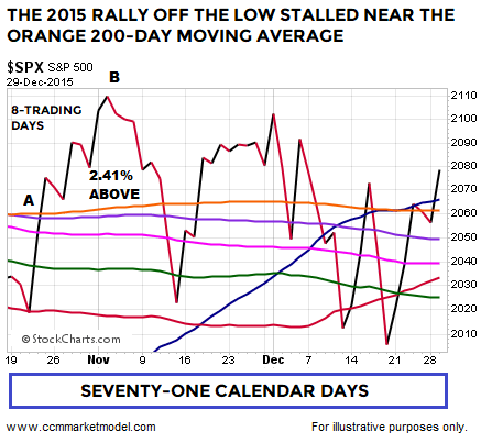 short-takes-2-11-2018-spx-2015-2.png