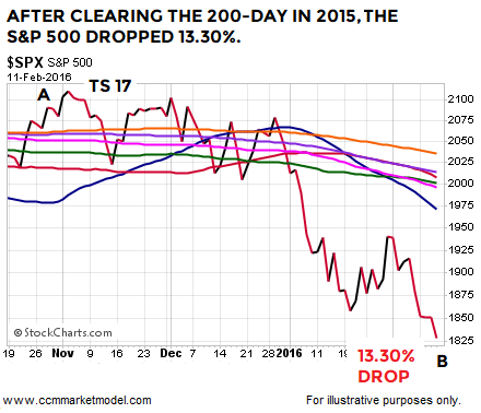short-takes-2-11-2018-spx-2015-7.png