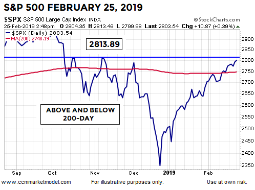 short-takes-ciovacco-spx Feb 25 2019.png