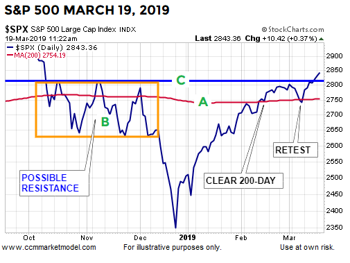 short-takes-ciovacco-spx MAR 19.png