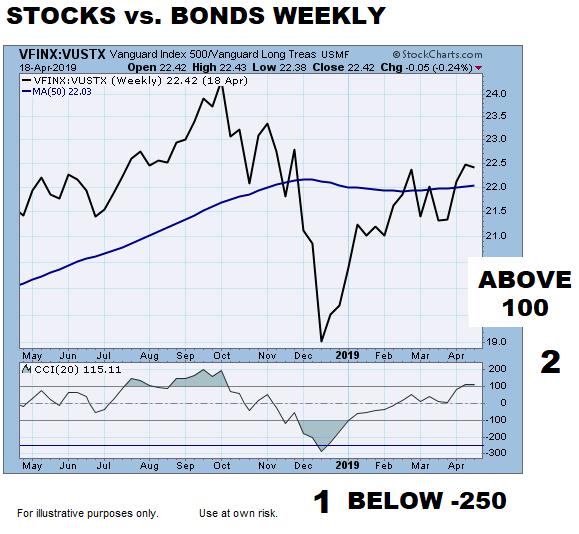short-takes-ciovacco-stocks-vs-bonds-mo.png