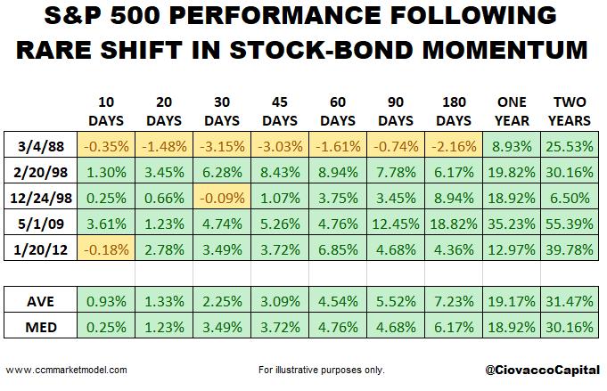 short-takes-ciovacco-capital-stocks-bonds.png