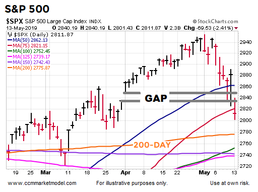 short-takes-spx-may-13-2.png