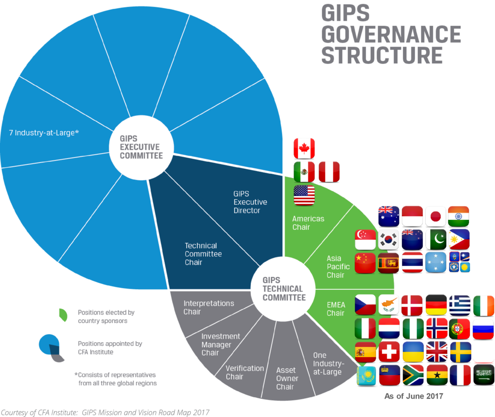 gips_gov_structure.png