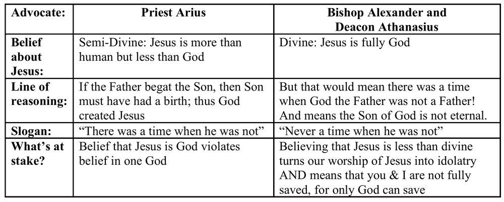 arianism chart.jpg