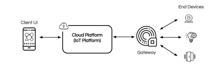 Yonomi - What is an IoT Platform Diagram (1).jpg