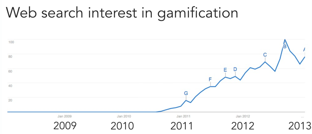 gamification google trend search.png