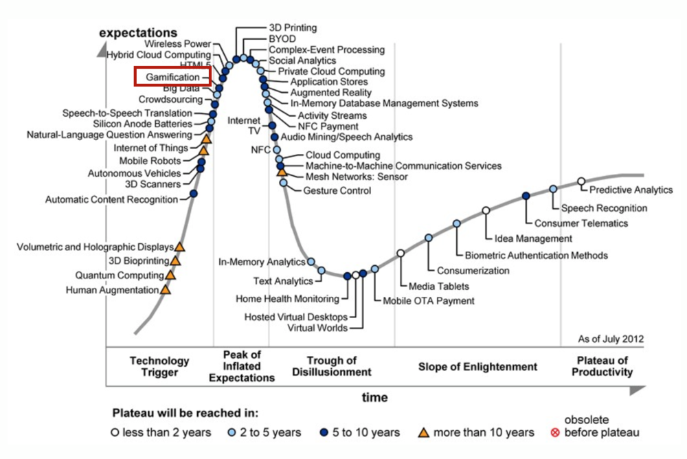gartner hype cycle gamification.png