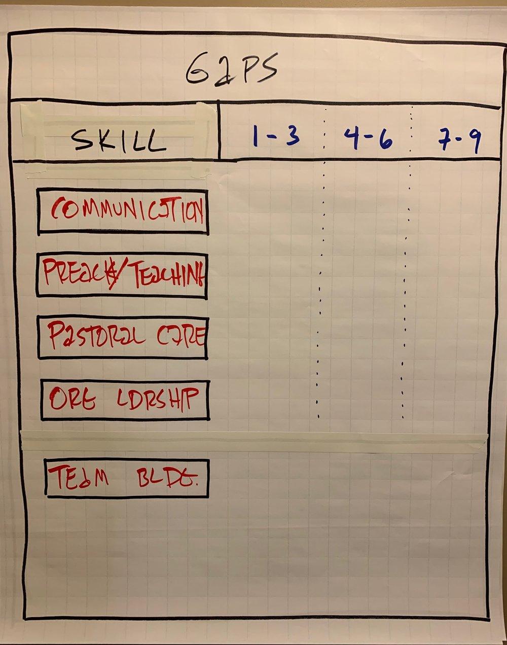 Fig 1 Brainstorm the skills