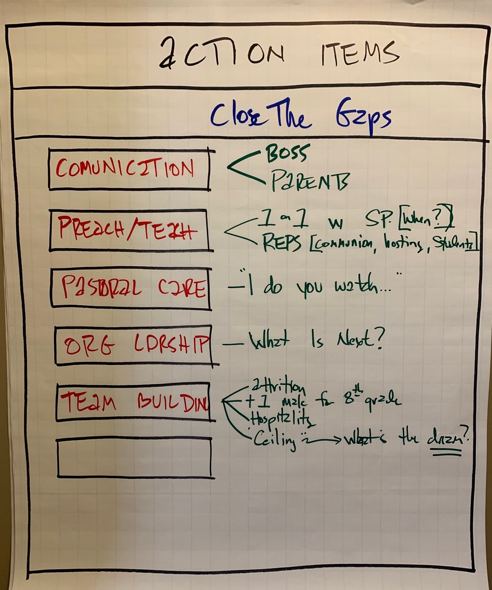 Fig. 3 - Action items, take this further…action items, with due dates.
