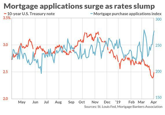 A look at the 10-year U.S. Treasury note and the mortgage purchase applications index  MarketWatch