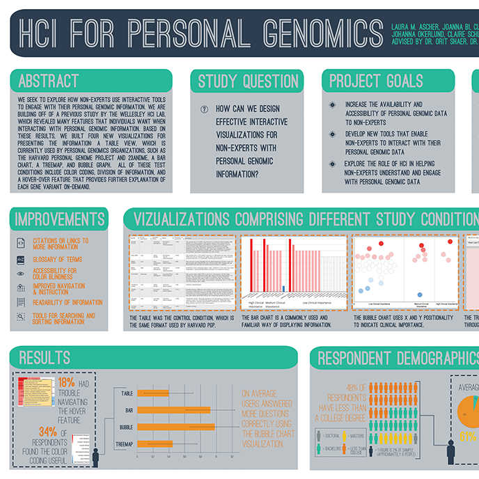 Increased the accessibility of personal genomic data visualizations - Wellesley College HCI Lab and Personal Genome Project