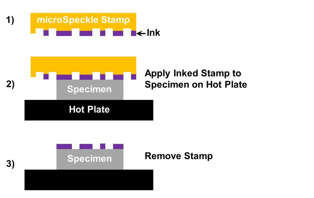 1) Receive your microSpeckle Stamps   2) Apply a microSpeckle Stamp to a Specimen on a Hot Plate   3) Remove the microSpeckle Stamp. Now your specimen has a designed, low noise micro speckle pattern - without using lithography!