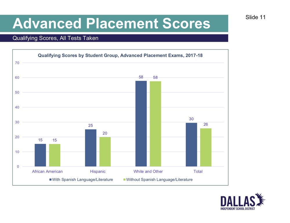 School Board Meeting Summaries Dallas Kids First