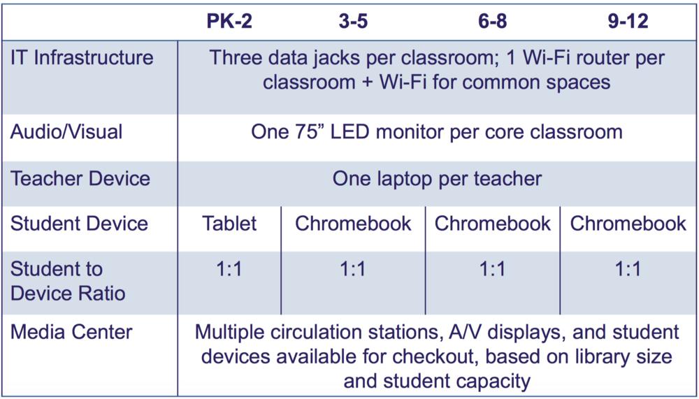 Dallas ISD technology implementation long-range master plan.png