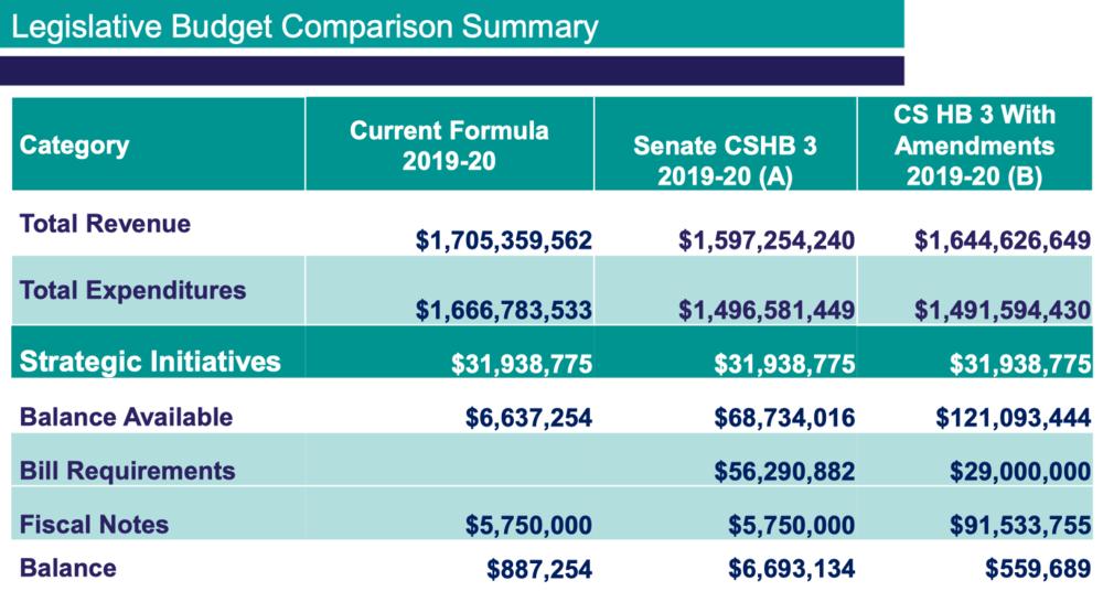 Legislative Budget Comparisons.png