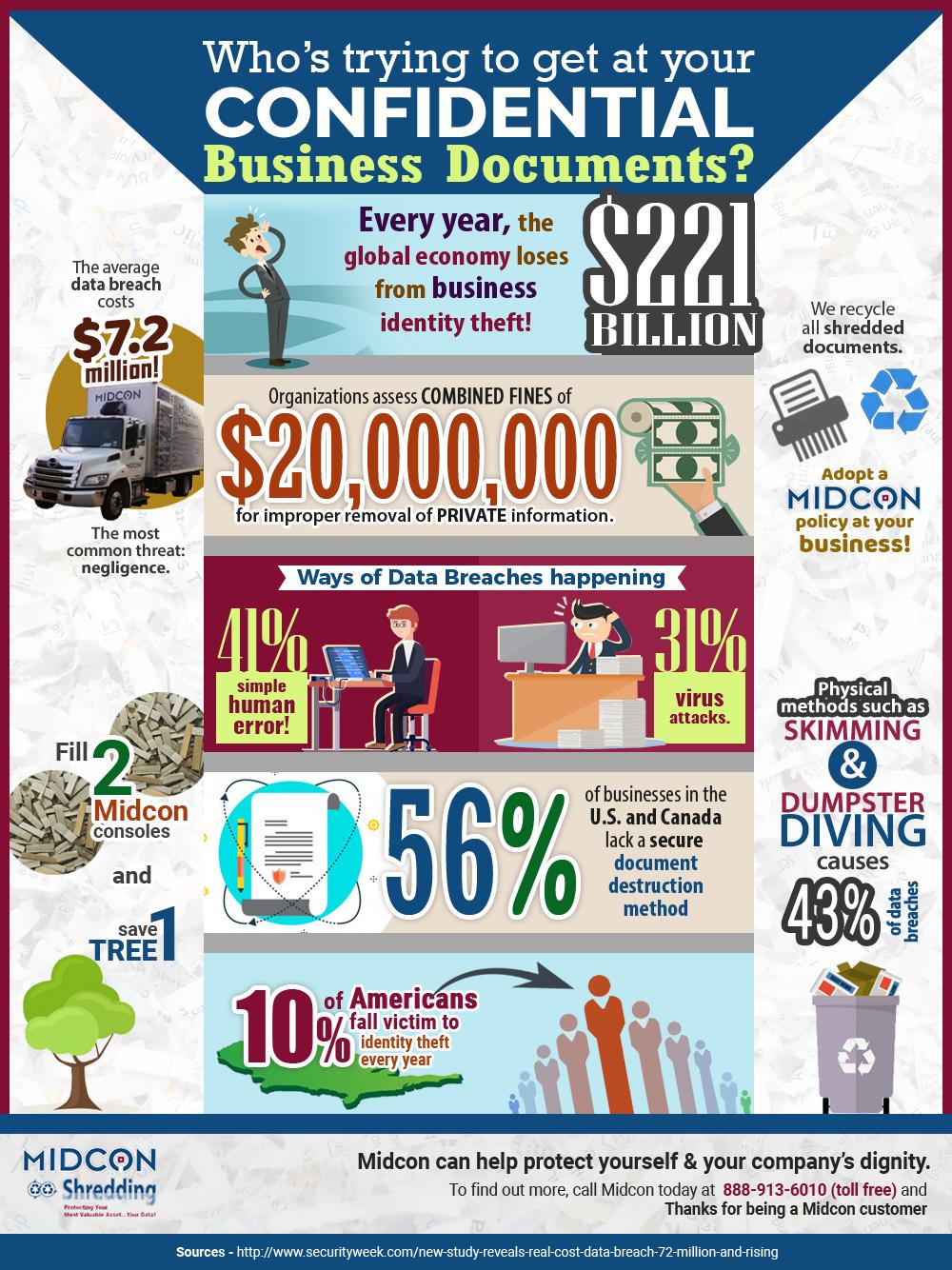 midcon shredding infographics.png