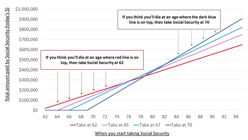 Social_Security_Breakeven_Chart.jpg
