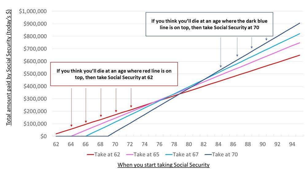 Social_Security_Breakeven_Chart.jpg