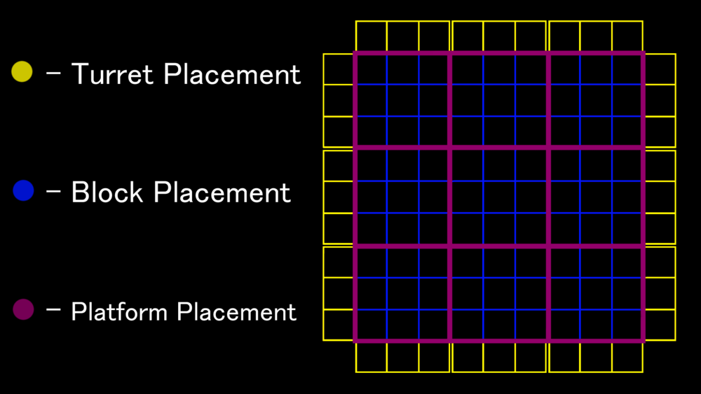 The Blue Grid shows where all of the pieces lie in phase one, while the Purple Grid shows the pieces that can be locked/unlocked in phase two.  The Yellow Grid is how I initially envisioned the turret placement.  Though through testing and balancing, it felt more natural and fair to have less turrets which were less predicatable.