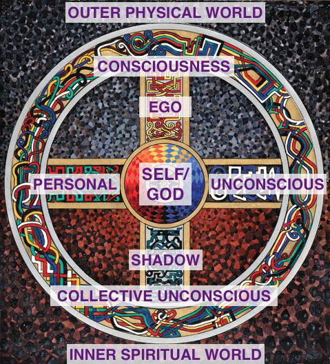 Jungian Mandala and the organization of consciousness