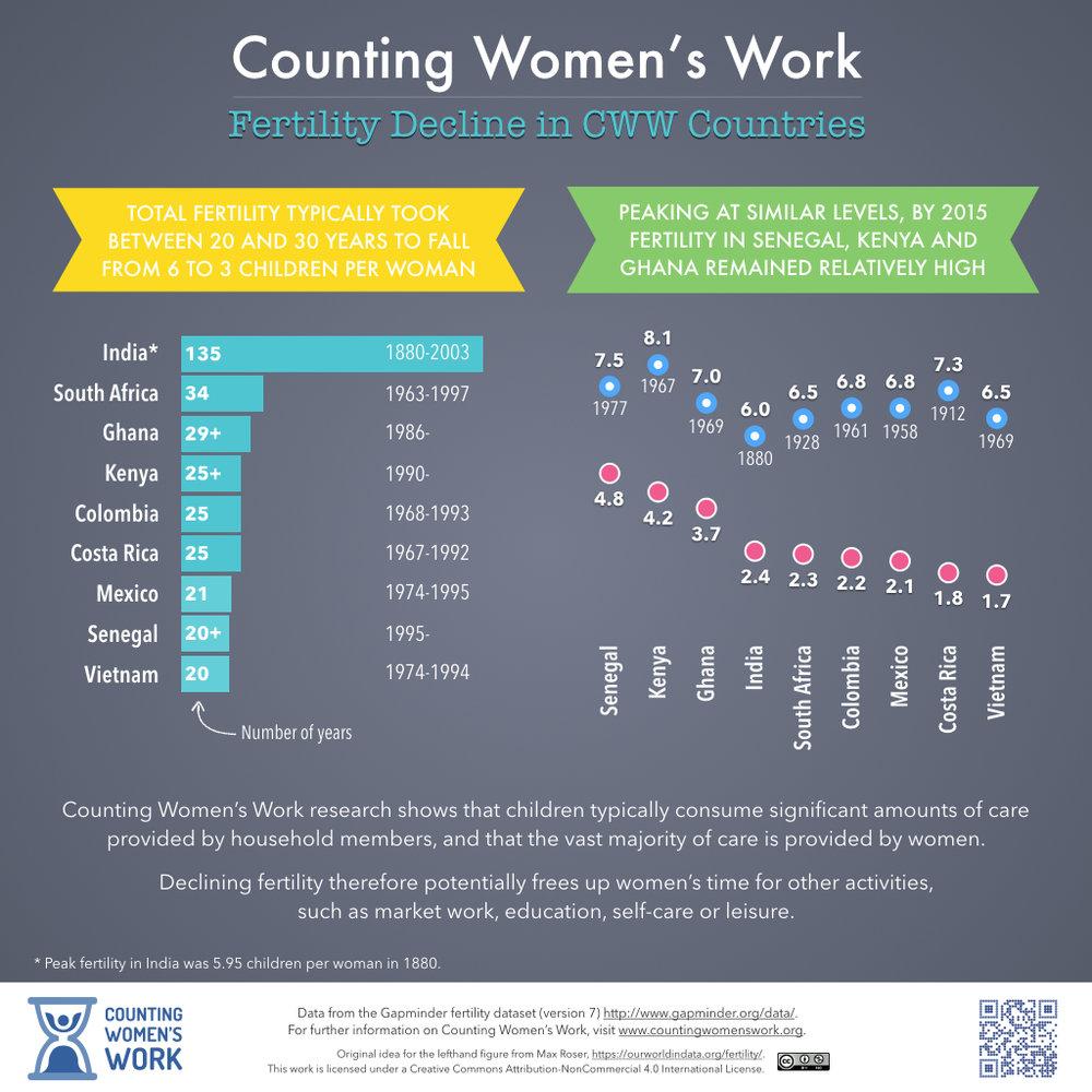 2016-06-08 Fertility Decline in CWW Countries.jpeg