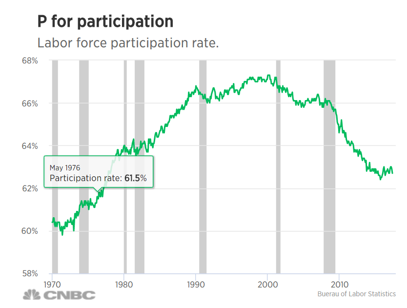 Graph of Employment Participation.PNG