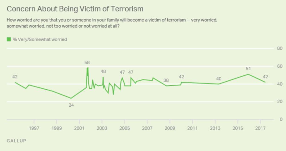 http://news.gallup.com/poll/4909/terrorism-united-states.aspx