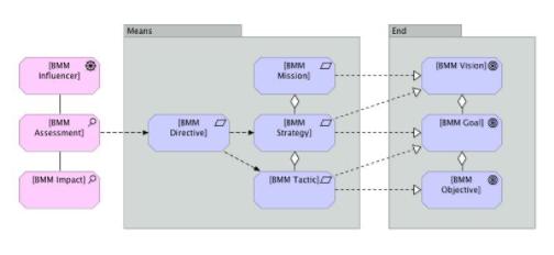 Defining BMM Meta Model