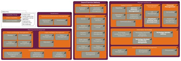 Capability Model for SME