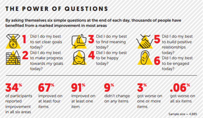 6 Daily Questions - Marshall Goldsmith.png