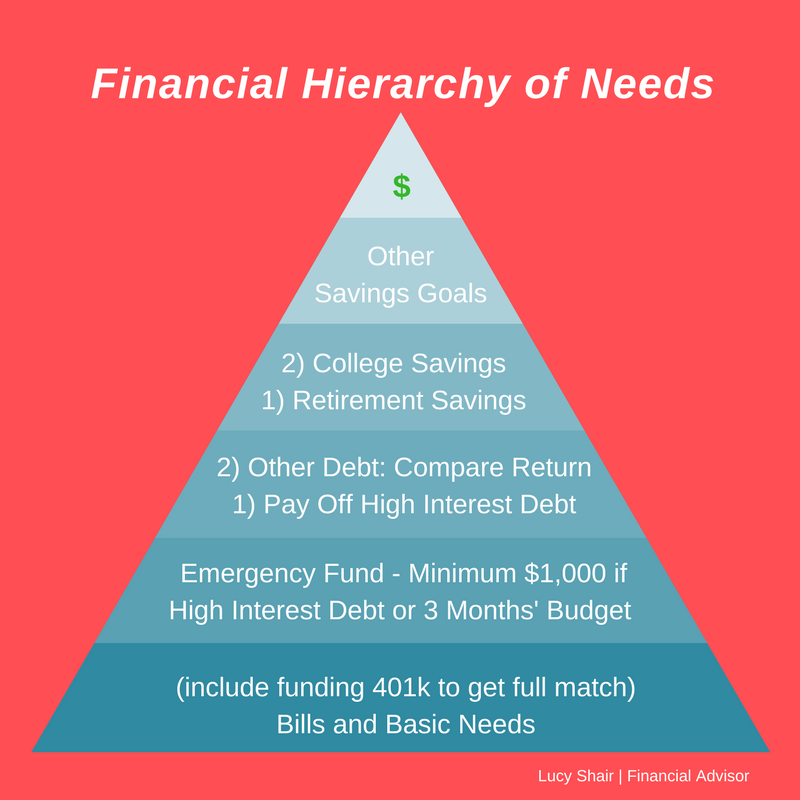 Financial hierarchy of needs - Want to get your finances in order?  Prioritize your resource!  With so many competing demands on your money, how do you know what to do first?  This can help you decide.  Click the image for my blog post devoted to this issue.