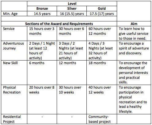 BWS- NYAA requirement re.png
