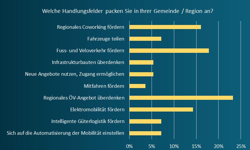 billett_handlungsfelder.png