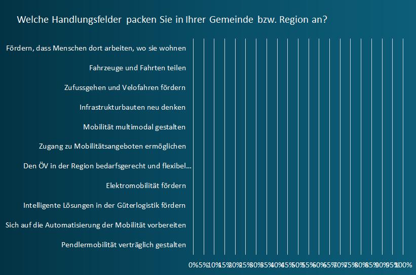 Wartau_Handlungsfelder.png