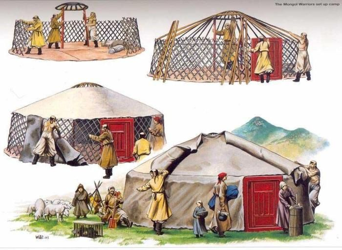 Figure 4: Modern Mongol ger being built the same way at 700 years ago. (source: https://wildfiregames.com/forum/index.php?/topic/22832-minifaction-nomads-xiongnu/)