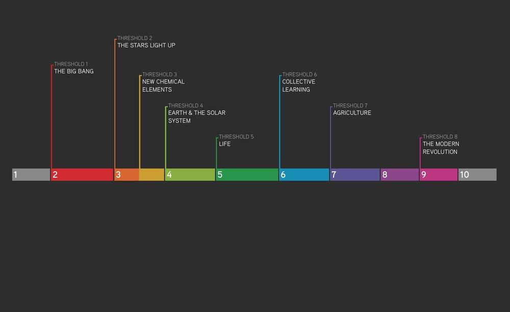 BHP timeline.jpg