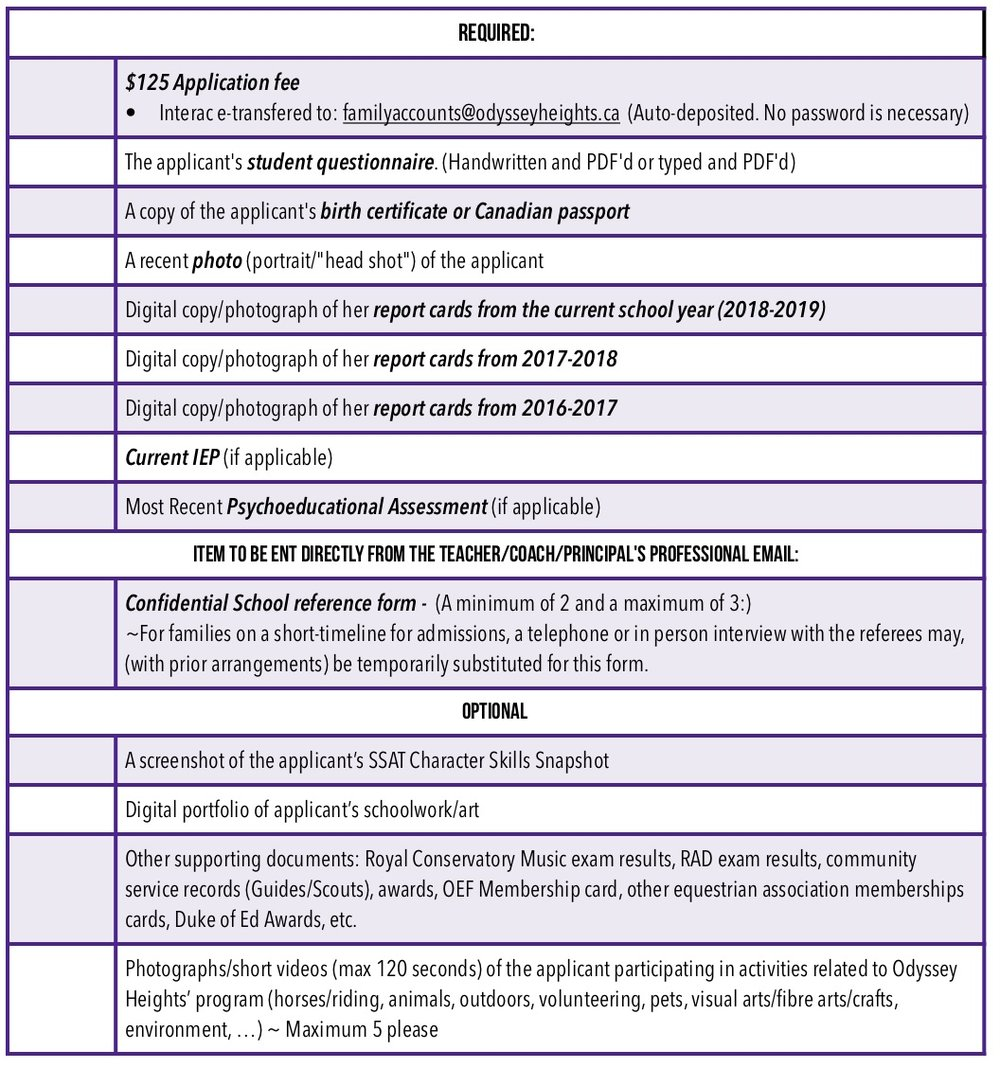 Parent/Guardian 2019-2020 Admissions Checklist - Click on the image to the right, (or above if you are on a mobile device) to download a PDF of the admissions checklist.As Odyssey Heights places a high value on both academic ability and the character of applicants, those applicants with a SSAT Character Skills Snapshot are encouraged to submit a PDF copy. Successful applicants submitting their SSAT CSS will be eligible for a small entrance award.