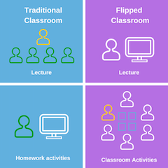 The Flipped Classroom - Facilitates more personal interaction between teachers and students, and classmates. At Odyssey Heights students watch their video lectures in teacher supervised open work periods instead of at home. Teachers are available to academic coach students in setting and keeping to their own study schedule. Classroom activities occur in regularly scheduled, subject specific work periods and seminars.