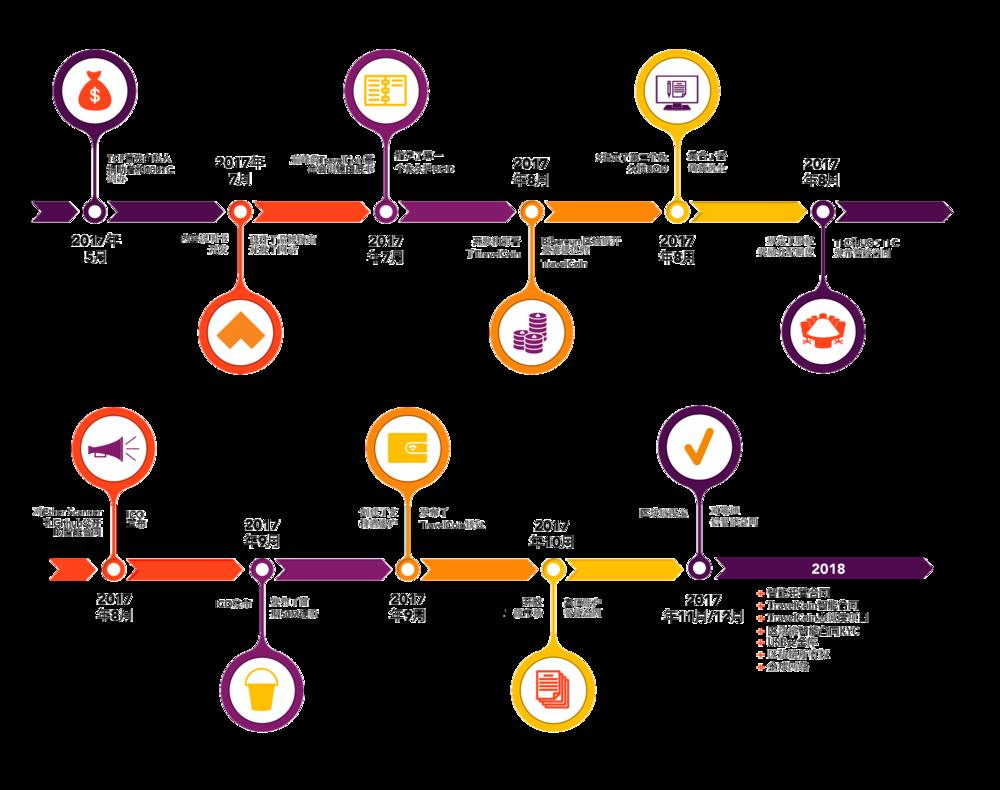 timeline-Mandarin.png