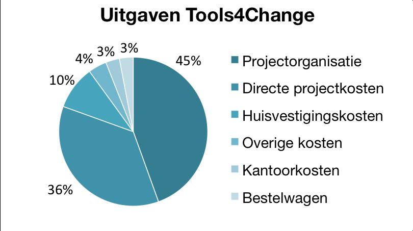 diagram uitgaven tools4change.png