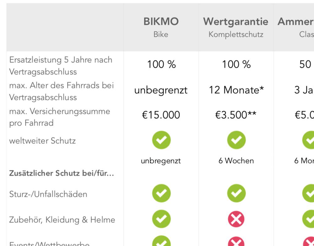 Vorschau unserer Vergleichstabellen für Fahrrad- und E-Bike Versicherungen in Deutschland und Österreich.